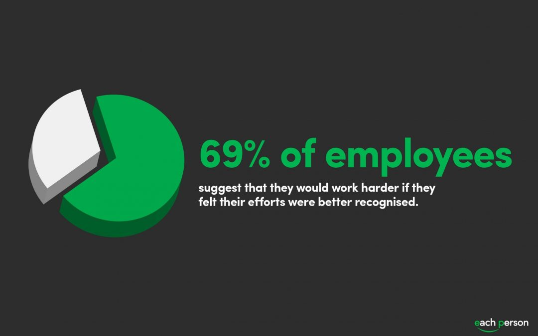 Would employees work harder if they received recognition?