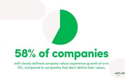 How to come up with company values