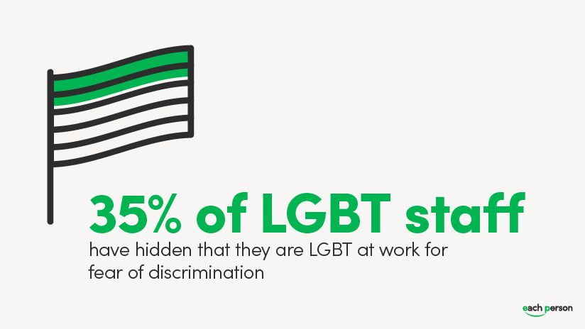 Five ways to be LGBTQ+ Friendly in the workplace