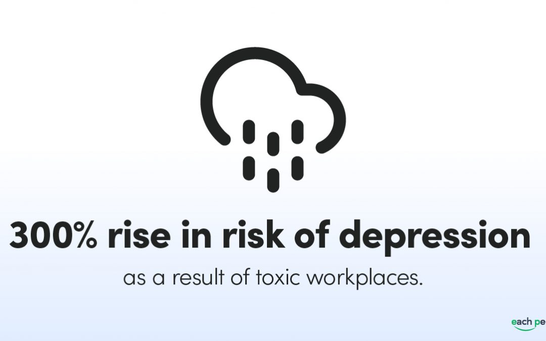 Risk of Depression Increases by 300% for Those in Toxic Workplaces